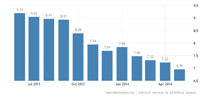 Angola Inflation Rate Down to Record Low