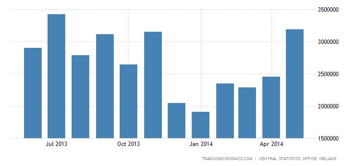 Ireland Trade Surplus Widens in April