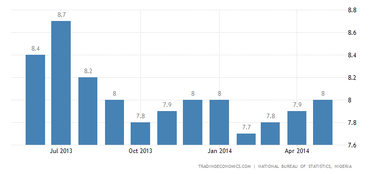 Nigeria Inflation Rate Edges Up Slightly in May