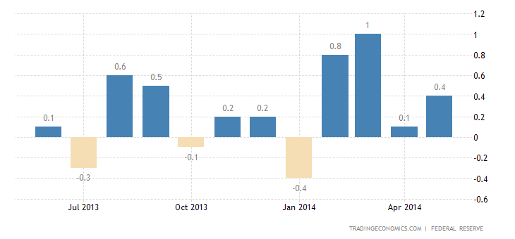 US Industrial Production Rises in May