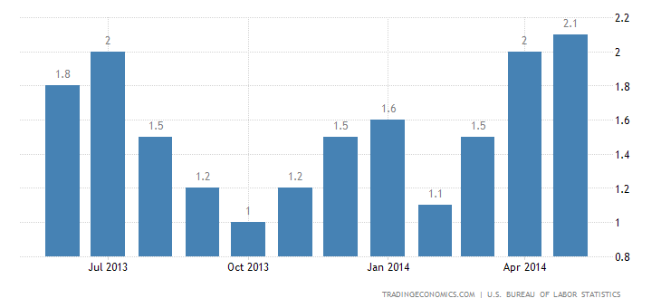 US Annual Inflation Up to 1-1/2 Year High
