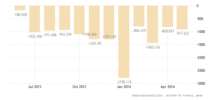 Japan Trade Deficit Widens in May on Falling Exports