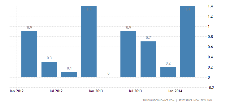 New Zealand GDP Expands 1.0% QoQ in Q1