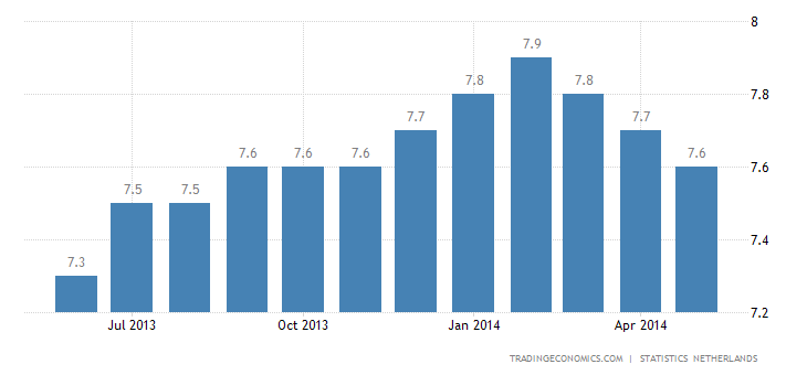 Dutch Unemployment Rate Falls in May
