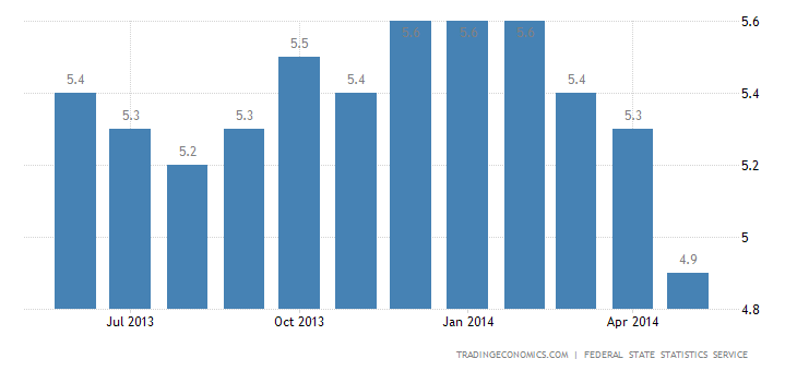 Russia Unemployment Rate Down to 11-Year Low