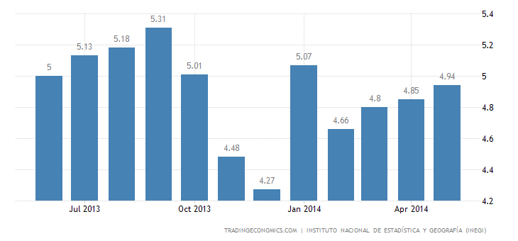 Mexico Unemployment Rate Rises Slightly in May