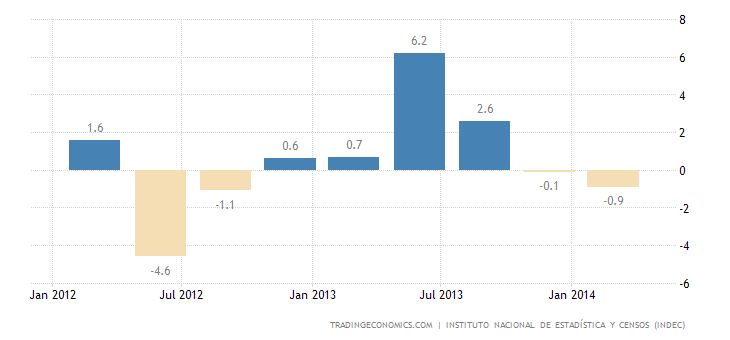 Argentina GDP Contracts 0.2% in Q1