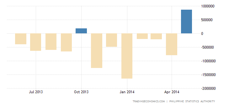Philippines Trade Deficit Widens in April