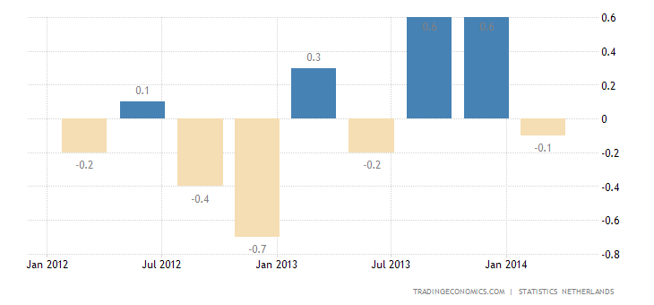Netherlands GDP Contracts Less Than Expected in Q1