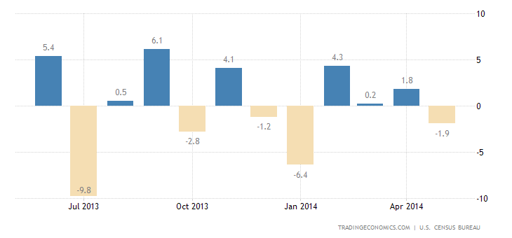 US Durable Goods Fall Unexpectedly in May