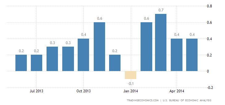 US Personal Spending Disappoints in May
