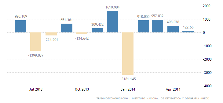 Mexico Trade Surplus Down to 4-Month Low