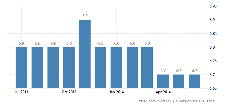 Germany Unemployment Rate Steady in May