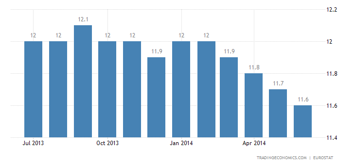 Euro Area Jobless Rate at 11.6% in May