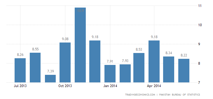 Pakistan Inflation Rate Eases Slightly in June