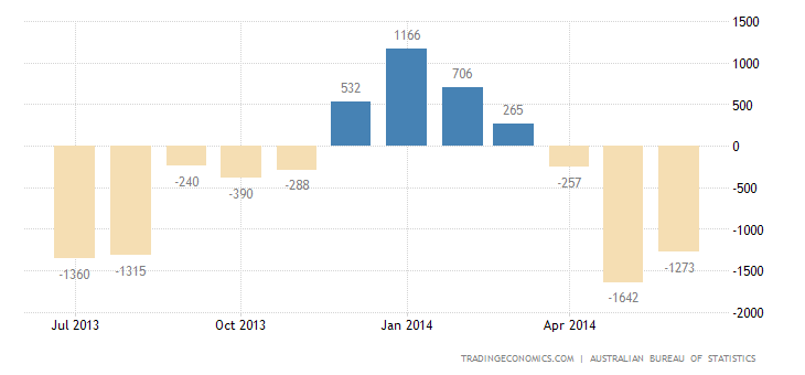Australia Trade Deficit More Than Doubles in May