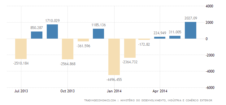 Brazil Trade Surplus Widens Sharply in June