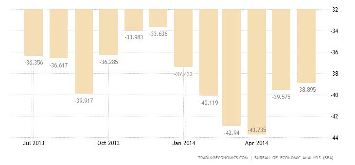 US Trade Deficit Narrows in May