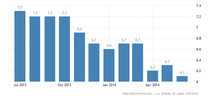 US Unemployment Rate Falls to 6.1%