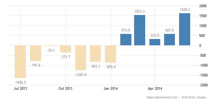 Canada Trade Deficit Narrows in May
