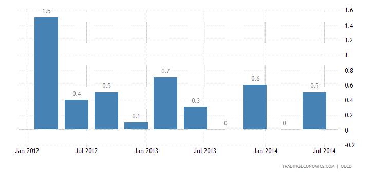 Russian GDP Contracts 0.3% QoQ in Q1