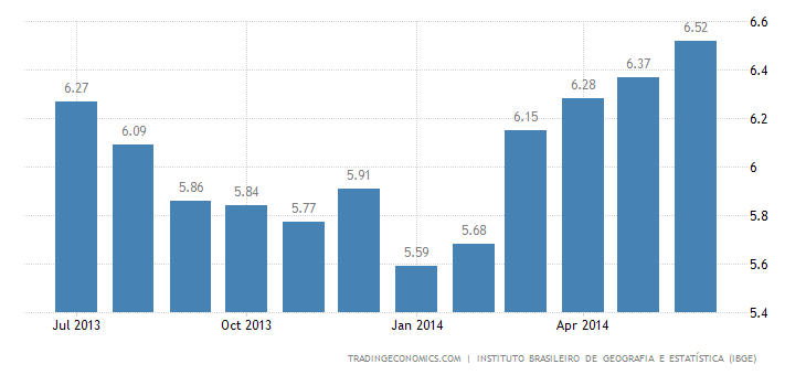 Brazil Inflation Up to 6.52% in June