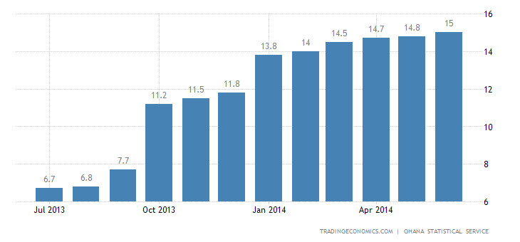 Ghana Inflation Rate Continues to Rise