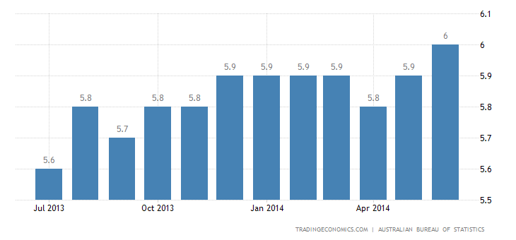 Australia Unemployment Rate Up to 6% in June