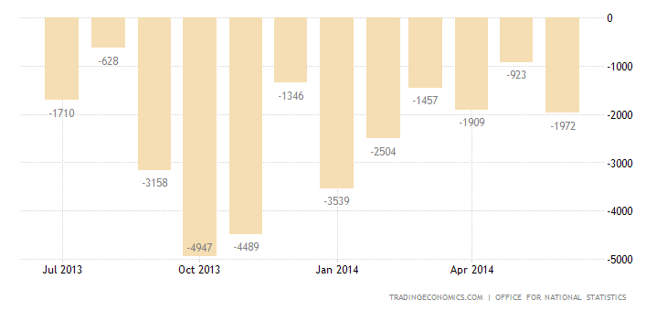 UK Trade Deficit Widens More than Expected