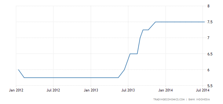 Indonesia Keeps Rates Steady
