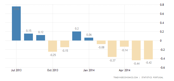 Portugal Inflation Rate Unchanged at -0.4%