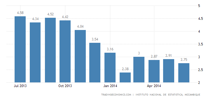 Mozambique Inflation Rate Eased Slightly in June