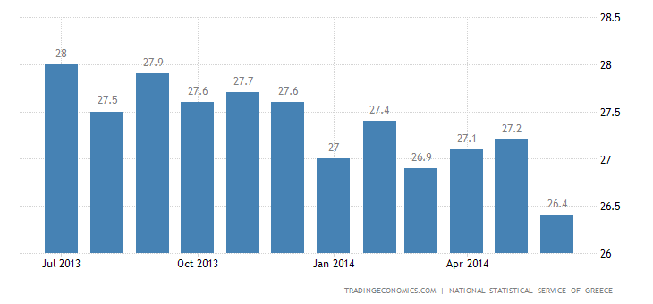 Greek Unemployment Steady at 27.3%