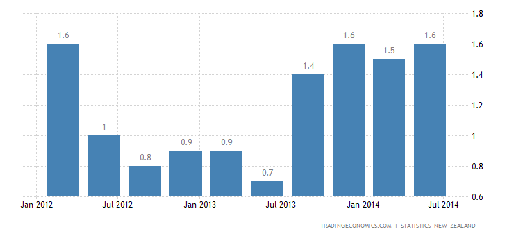 New Zealand Inflation Rate Rises to 1.6% in Q2