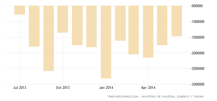 Spanish Trade Deficit Widens in May