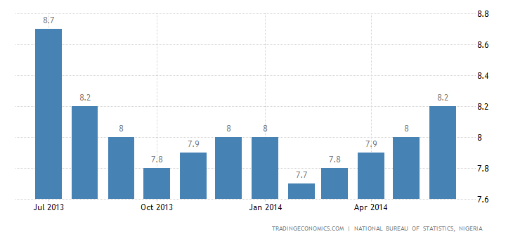 Nigeria Inflation Rate Accelerates in June