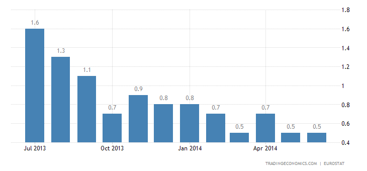 Euro Area Inflation Rate Confirmed at 0.5%
