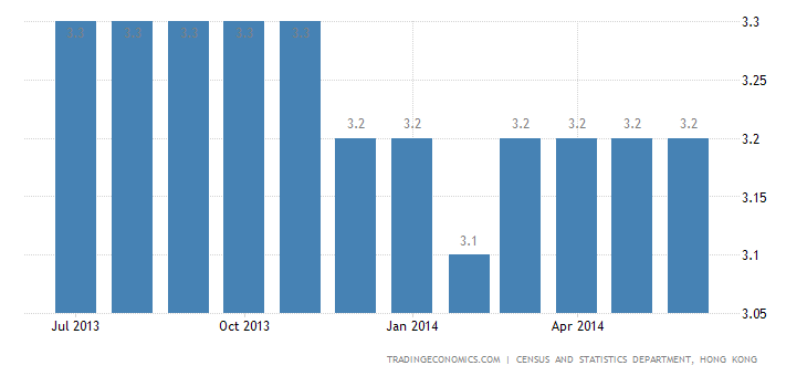 Hong Kong Unemployment Rate Up to 3.2%