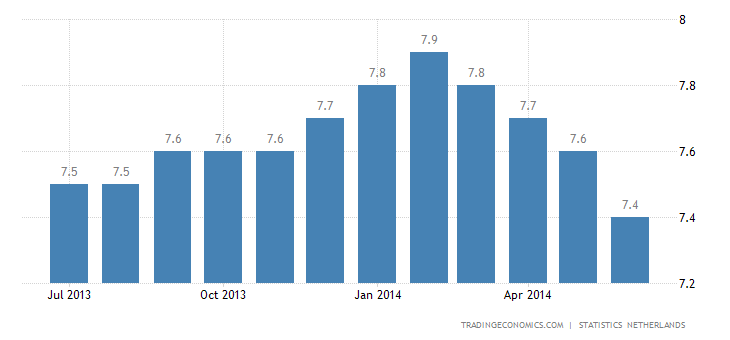 Dutch Unemployment Rate Down to 7-Month Low