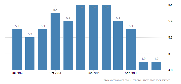 Russia Unemployment Rate Stable at 4.9%