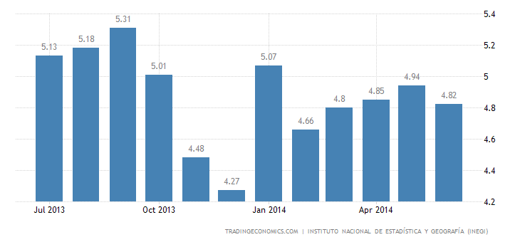 Mexico Unemployment Rate Falls to 4.8%
