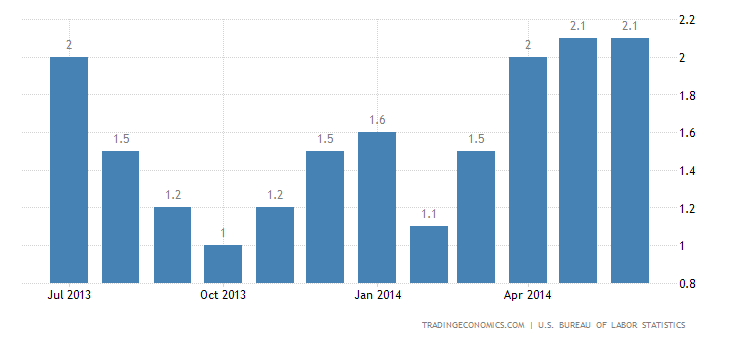US Inflation Rate Steady at 2.1%