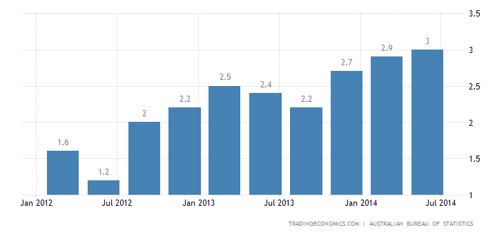 Australia Inflation Rate Up to 3% in Q2