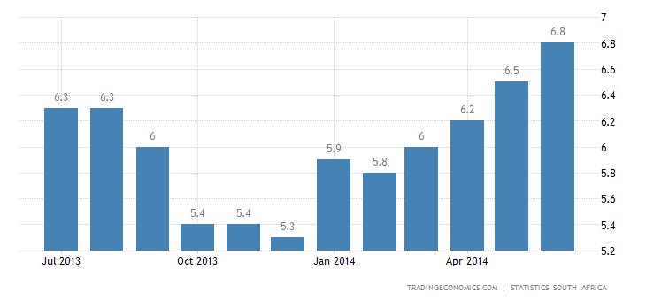 South Africa Inflation Rate Stable at 6.6%