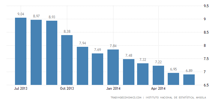 Angola Inflation Rate Slightly Down