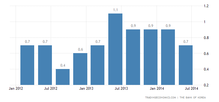 South Korea GDP Growth Slows in Q2