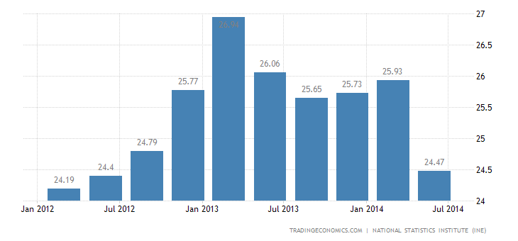 Spanish Unemployment Rate Down to 2-Year Low
