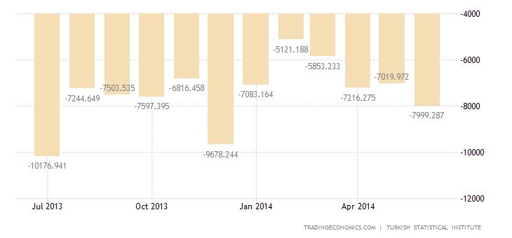 Turkey Trade Deficit Narrows to USD 7.85 Billion