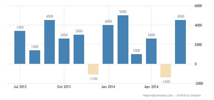 Sweden Trade Balance Returns to Surplus