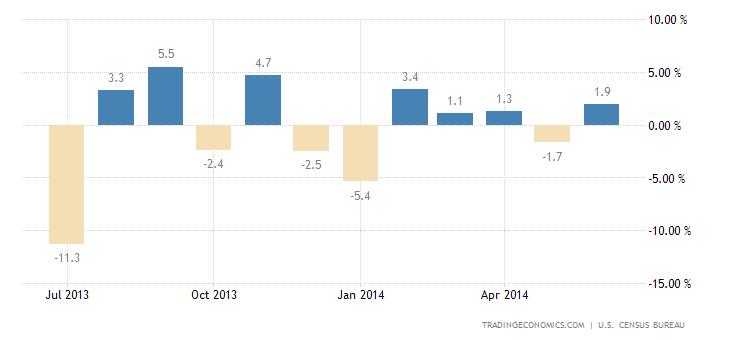 US Durable Goods Rebound in June